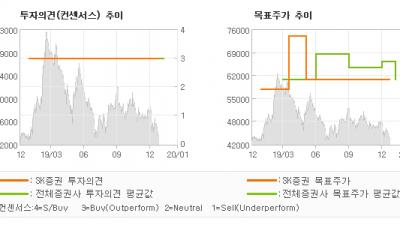 "[ET투자뉴스]네오팜, ""따라 오르지 못할 …"" BUY(유지)-SK증권"