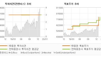 "[ET투자뉴스]엔씨소프트, ""L2M 흥행, 매출…"" BUY-KB증권"
