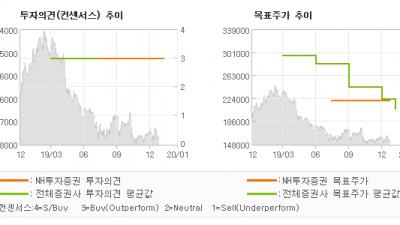 "[ET투자뉴스]CJ ENM, ""결국 콘텐츠에 운명…"" BUY(유지)-NH투자증권"