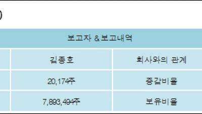 [ET투자뉴스][케이프 지분 변동] 김종호 외 8명 0.07%p 증가, 29.97% 보유