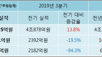 [ET투자뉴스]현대건설 19년4분기 실적 발표, 당기순이익 122.3억원… 전년 동기 대비 -81.7%