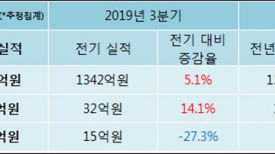 [ET투자뉴스]삼화페인트공업 19년4분기 실적 발표, 당기순이익 하락세 지속