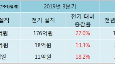 [ET투자뉴스]쎄트렉아이 19년4분기 실적 발표... 전분기比 매출액·영업이익 증가