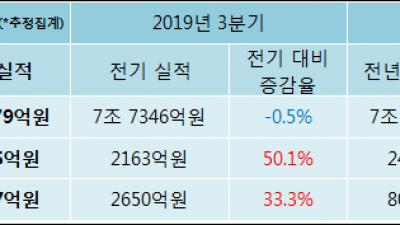 [ET투자뉴스]삼성물산 19년4분기 실적 발표, 당기순이익 3530.7억원… 전년 동기 대비 -56.1%