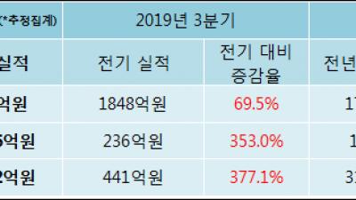 [ET투자뉴스]삼성바이오로직스 19년4분기 실적, 매출액·영업이익 상승