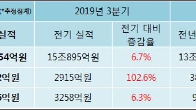 [ET투자뉴스]기아자동차, 전분기比 매출액·영업이익 동반 상승