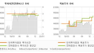 "[ET투자뉴스]기아차, ""기아차 :오르는데는…"" BUY(유지)-한국투자증권"