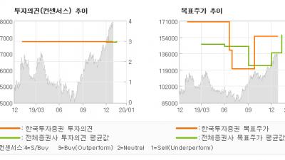 """[ET투자뉴스]삼성전기, """"삼성전기 :4Q19…"""" BUY(유지)-한국투자증권"""