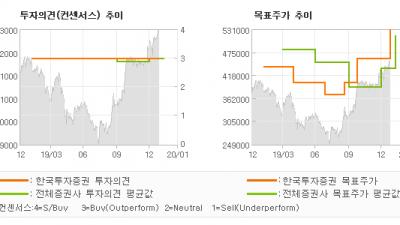 """[ET투자뉴스]삼성바이오로직스, """"삼성바이오로직스 :…"""" BUY(유지)-한국투자증권"""