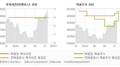 """[ET투자뉴스]삼성바이오로직스, """"2공장 가동률 확대…"""" BUY-KB증권"""