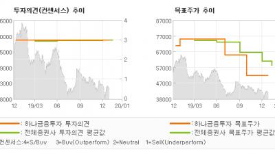 "[ET투자뉴스]현대건설, ""4Q19 Revie…"" BUY-하나금융투자"