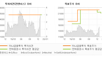 """[ET투자뉴스]태영건설, """"태영건설 분할 투자…"""" BUY-하나금융투자"""
