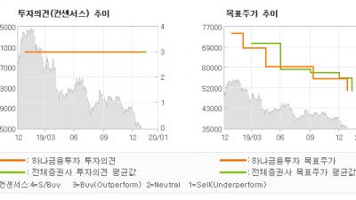"[ET투자뉴스]한국가스공사, ""바닥에 대한 불안감…"" BUY-하나금융투자"