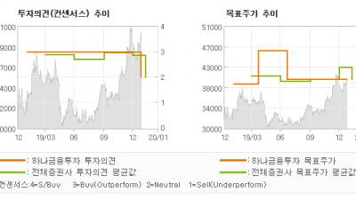 "[ET투자뉴스]한전KPS, ""임직원과 주주의 행…"" NEUTRAL(하향)-하나금융투자"