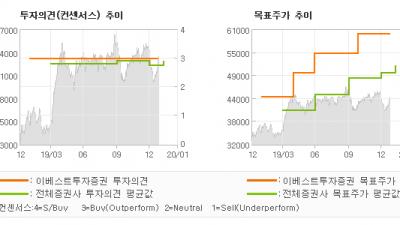 """[ET투자뉴스]기아차, """"4Q19 Revie…"""" BUY(유지)-이베스트투자증권"""