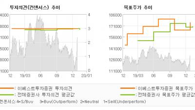 """[ET투자뉴스]현대차, """"4Q19 Revie…"""" BUY(유지)-이베스트투자증권"""