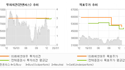 "[ET투자뉴스]하나금융지주, ""단기의 인내심이 중…"" BUY-미래에셋대우"