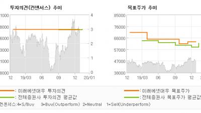 "[ET투자뉴스]KB금융, ""돋보이는 이익 안정…"" BUY-미래에셋대우"