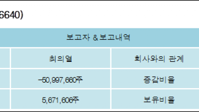 [ET투자뉴스][바디텍메드 지분 변동] 최의열 외 3명 -0.2%p 감소, 26.8% 보유
