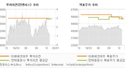 """[ET투자뉴스]신한지주, """"꾸준히 기대에 부응…"""" BUY-미래에셋대우"""