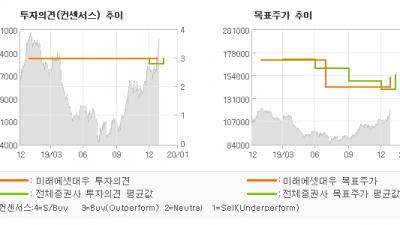 "[ET투자뉴스]삼성물산, ""계열사 지분 가치 …"" BUY-미래에셋대우"