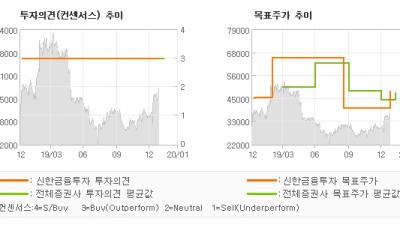 "[ET투자뉴스]위메이드, ""소송 모켄텀 임박 …"" BUY(유지)-신한금융투자"