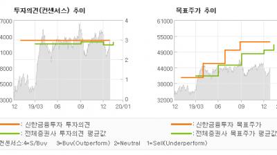 "[ET투자뉴스]기아차, ""꾸준한 회복세…"" BUY(유지)-신한금융투자"