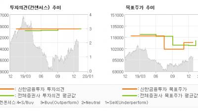 """[ET투자뉴스]현대백화점, """"편안한 기다림…"""" BUY(유지)-신한금융투자"""
