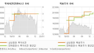 """[ET투자뉴스]현대글로비스, """"4Q19 revie…"""" BUY-삼성증권"""