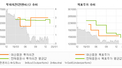 """[ET투자뉴스]롯데쇼핑, """"변화 속도"""