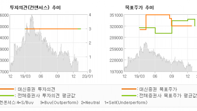 "[ET투자뉴스]동원산업, ""Q는 좋았으나 P가…"" BUY-대신증권"