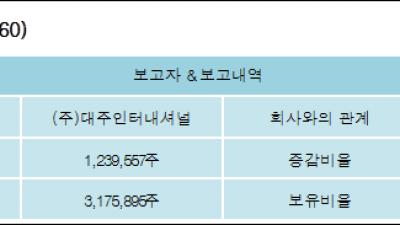 [ET투자뉴스][엔에스엔 지분 변동] (주)대주인터내셔널 외 3명 3.98%p 증가, 11.9% 보유