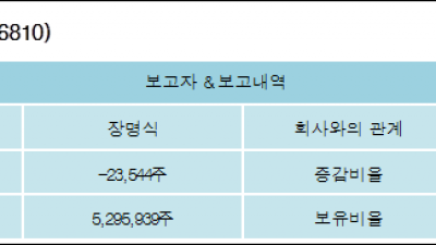 [ET투자뉴스][에프에스티 지분 변동] 장명식 외 5명 -0.12%p 감소, 28.99% 보유