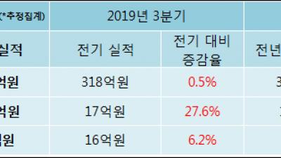 [ET투자뉴스]케이엠 19년4분기 실적, 매출액·영업이익 상승
