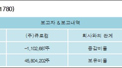[ET투자뉴스][큐로홀딩스 지분 변동] (주)큐로컴 외 8명 -1.11%p 감소, 45.87% 보유
