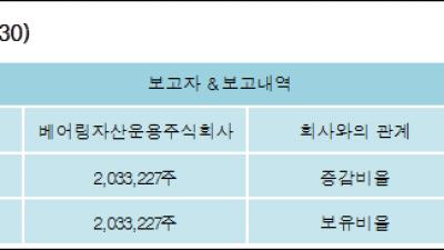 [ET투자뉴스][한세실업 지분 변동] 베어링자산운용주식회사 외 2명 5.08%p 증가, 5.08% 보유