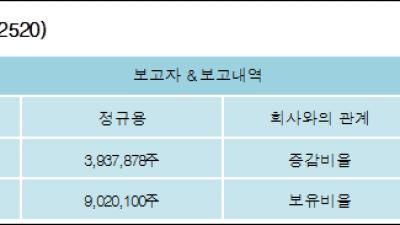 [ET투자뉴스][제넨바이오 지분 변동] 정규용 외 1명 2.29%p 증가, 9.98% 보유