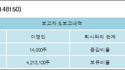 [ET투자뉴스][세경하이테크 지분 변동] 이영민 외 8명 0.12%p 증가, 35.98% 보유