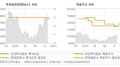 """[ET투자뉴스]삼성물산, """"바이오發 어닝스 서…"""" BUY(유지)-유진투자증권"""
