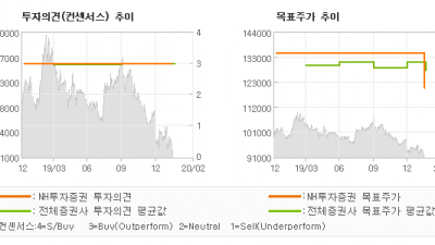 "[ET투자뉴스]KT&G, ""중장기 방향성은 긍…"" BUY(유지)-NH투자증권"