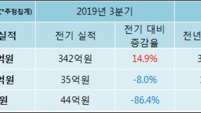 [ET투자뉴스]하이록코리아 19년4분기 실적 발표, 영업이익 32.2억원… 전년 동기 대비 222% 증가