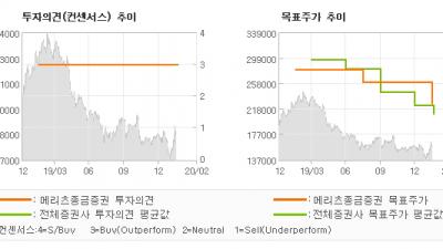 "[ET투자뉴스]CJ ENM, ""4Q19 Revie…"" BUY-메리츠종금증권"