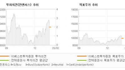 "[ET투자뉴스]에이스토리, ""킹덤만으로는 추가 …"" HOLD(DOWNGRADE)-이베스트투"