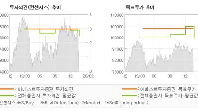 "[ET투자뉴스]웅진코웨이, ""4Q19 Revie…"" BUY(유지)-이베스트투자증권"