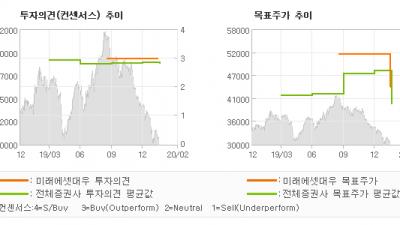 """[ET투자뉴스]한국항공우주, """"절실한 신규 수주…"""" BUY-미래에셋대우"""