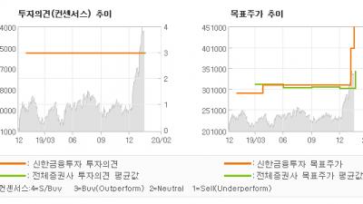 "[ET투자뉴스]삼성SDI, ""24F 자동차 전지…"" BUY(유지)-신한금융투자"