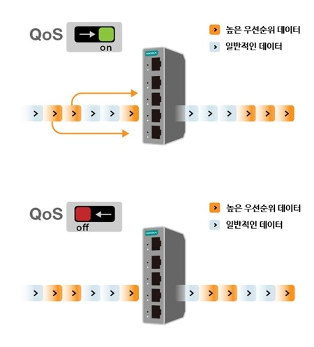 EDS-2000-EL 스위치의 QoS(Quality of Service) 기능