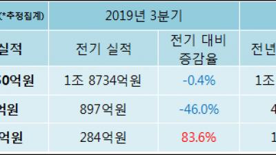 [ET투자뉴스]하림지주 19년4분기 실적, 매출액·영업이익 하락