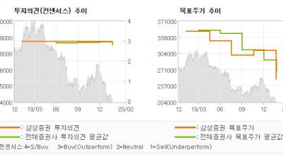 "[ET투자뉴스]삼성화재, ""4Q review …"" BUY-삼성증권"