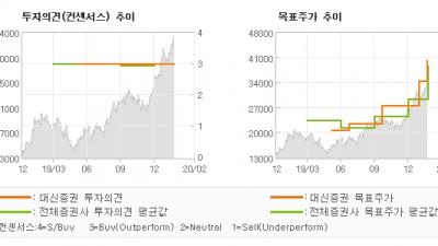 "[ET투자뉴스]덕산네오룩스, ""믹스 개선으로 서프…"" BUY-대신증권"